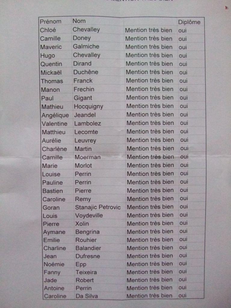 La liste des 33 bacheliers avec mention Très Bien
