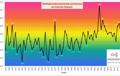 600px-Graph-tempes-juin