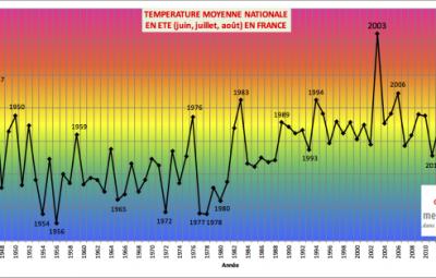 600px-2017ete-temperature-MN