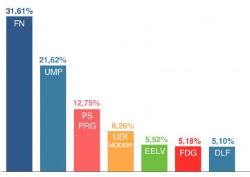 Listes qui ont obtenu plus de 5% dans les Vosges aux élections européennes en 2014