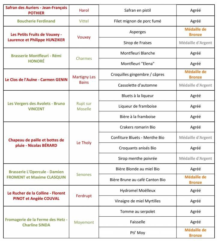 CP_resultats_commission_jevoislavieenvosges_terroir_16 juin-page-003