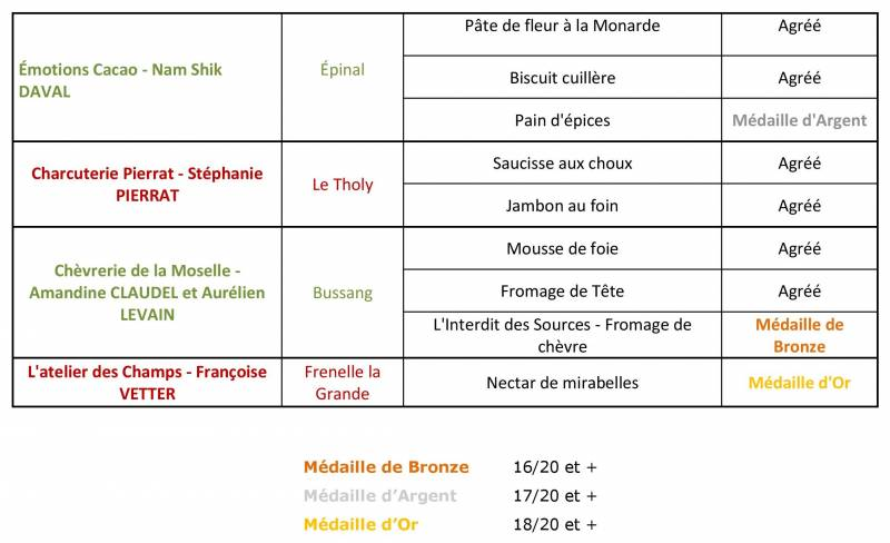 CP_resultats_commission_jevoislavieenvosges_terroir_16 juin-page-005